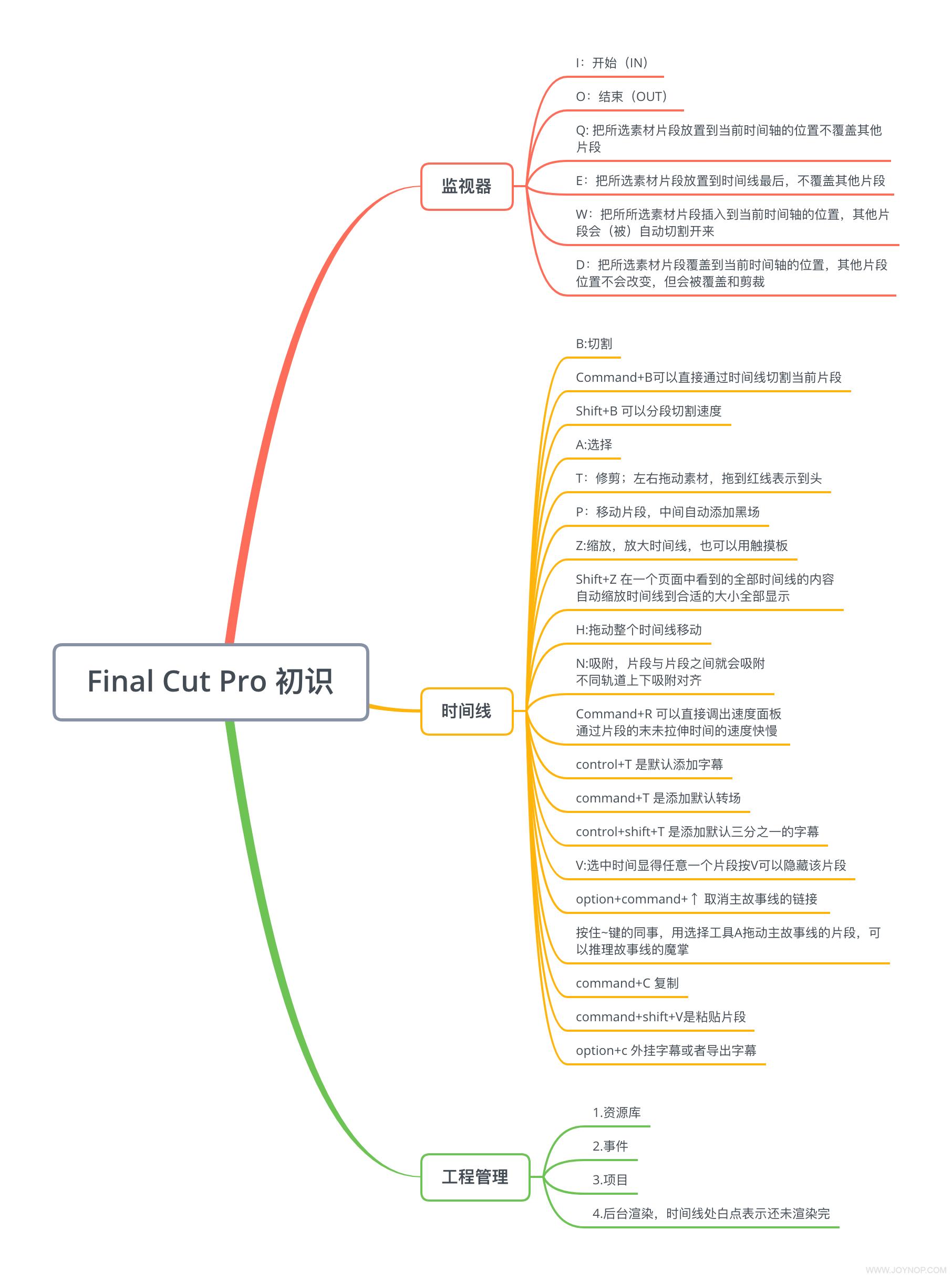 Final Cut Pro 初识.png